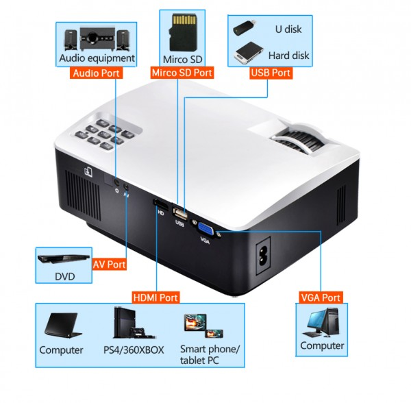 Full HD Projector for Home Theater 5